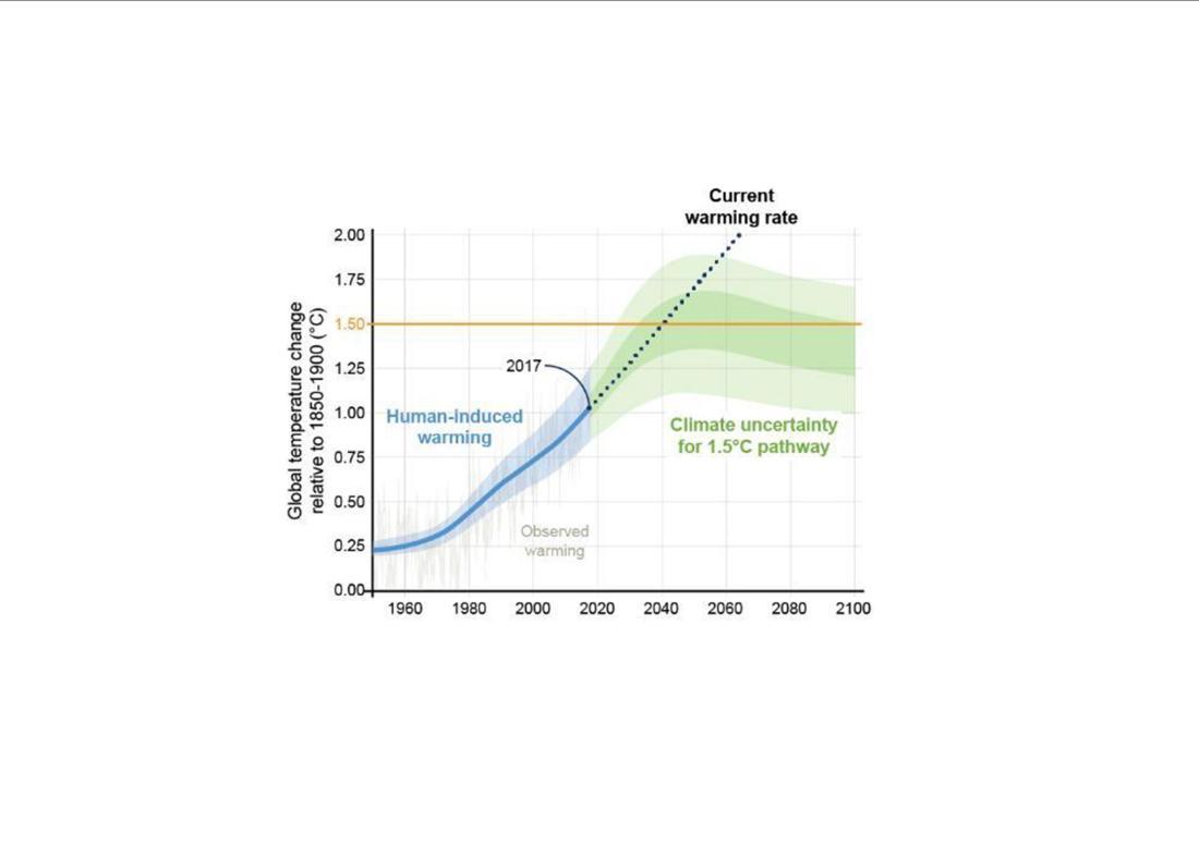 temp rise graph